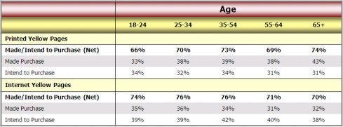 Demographics intent to purchase & purchase data Yellow Pages